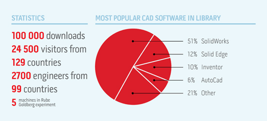 What Is The Most Popular Cad Software The Engatech Blog