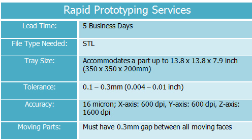 Rapid Prototyping Services Quick Facts Table